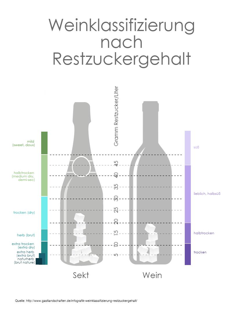 Tysk vintype inddelt efter antal gram restsukker|vinbutikken.dk